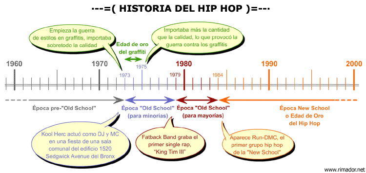 ... HIP HOP danza música bailando rap pop urbana gangsta fondo de pantalla